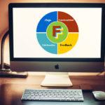 Las 4f´s del marketing digital aplicadas a las iglesias cristianas